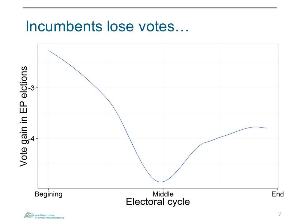 Incumbents lose votes… 9