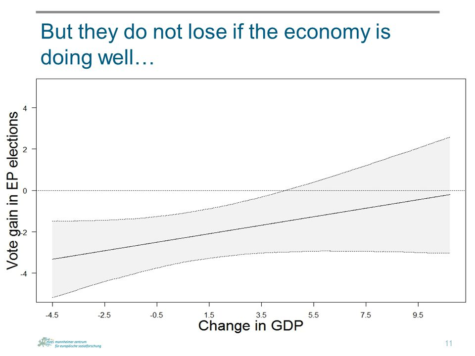 But they do not lose if the economy is doing well… 11