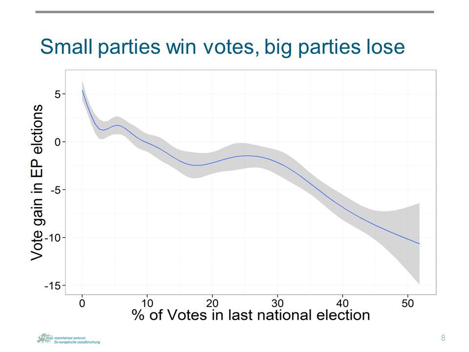 Small parties win votes, big parties lose 8