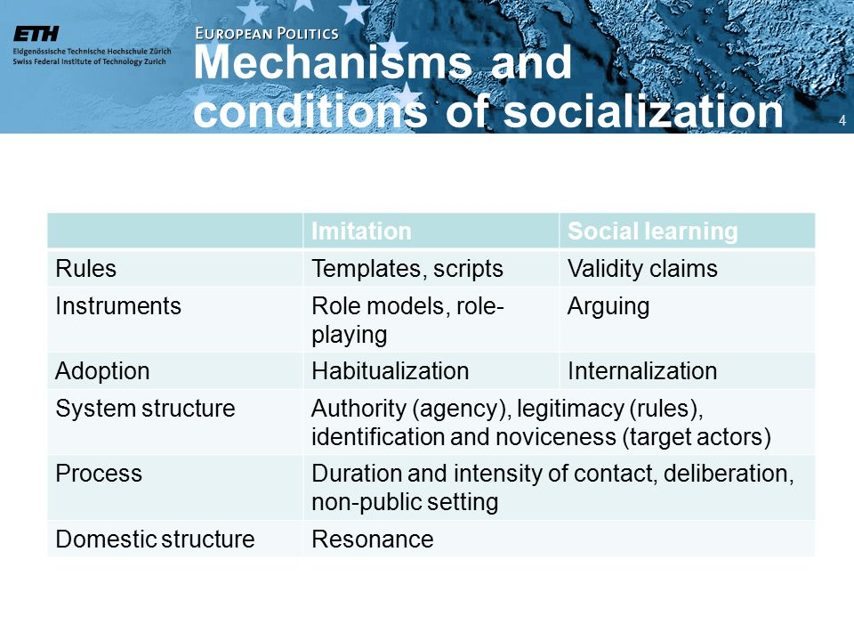 Mechanisms and conditions of socialization ImitationSocial learning RulesTemplates, scriptsValidity claims InstrumentsRole models, role- playing Arguing AdoptionHabitualizationInternalization System structureAuthority (agency), legitimacy (rules), identification and noviceness (target actors) ProcessDuration and intensity of contact, deliberation, non-public setting Domestic structureResonance 4