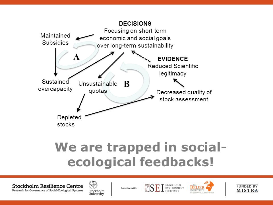Sustained overcapacity Maintained Subsidies Decreased quality of stock assessment Unsustainable quotas EVIDENCE Reduced Scientific legitimacy DECISIONS Focusing on short-term economic and social goals over long-term sustainability Depleted stocks A B We are trapped in social- ecological feedbacks!