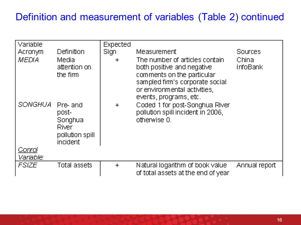 16 Definition and measurement of variables (Table 2) continued