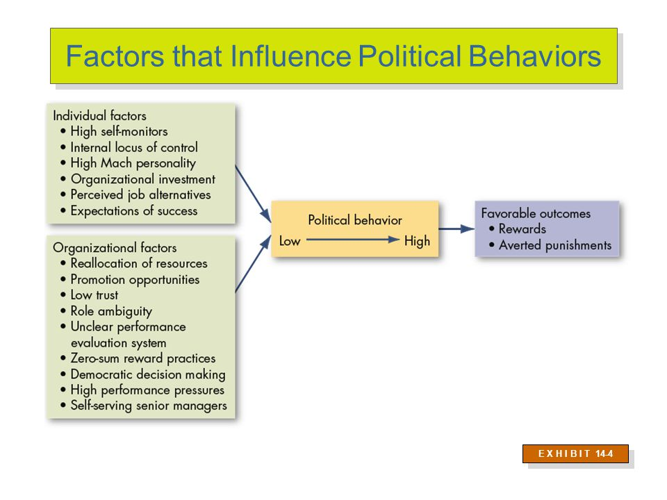 """Politics Is in the Eye of the Beholder E X H I B I T 13–3 """"Political"""" Label """"Effective Management"""" Label 1. Blaming others vs. Fixing responsibility 2"""