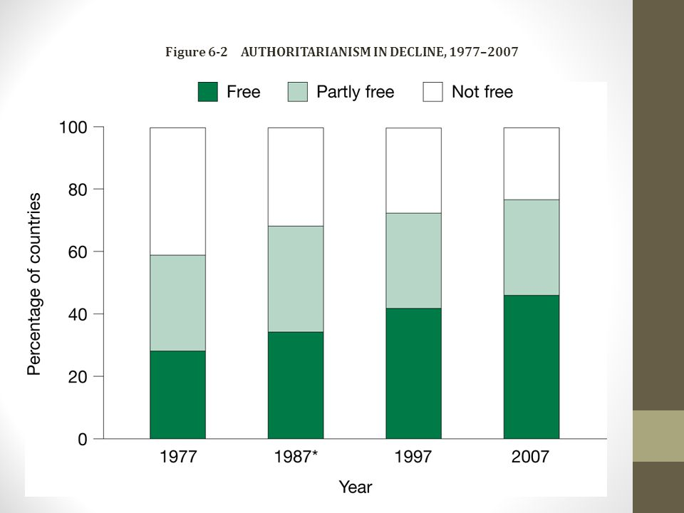Figure 6-2 AUTHORITARIANISM IN DECLINE, 1977–2007