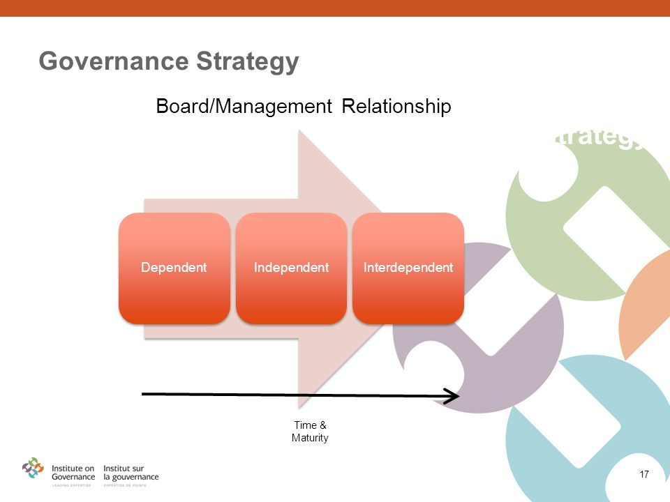 Strategy DependentIndependentInterdependent Time & Maturity Governance Strategy Board/Management Relationship 17