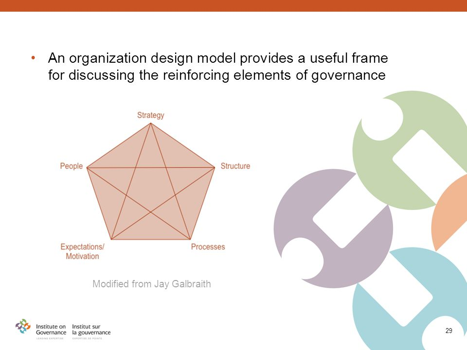 An organization design model provides a useful frame for discussing the reinforcing elements of governance Modified from Jay Galbraith 29