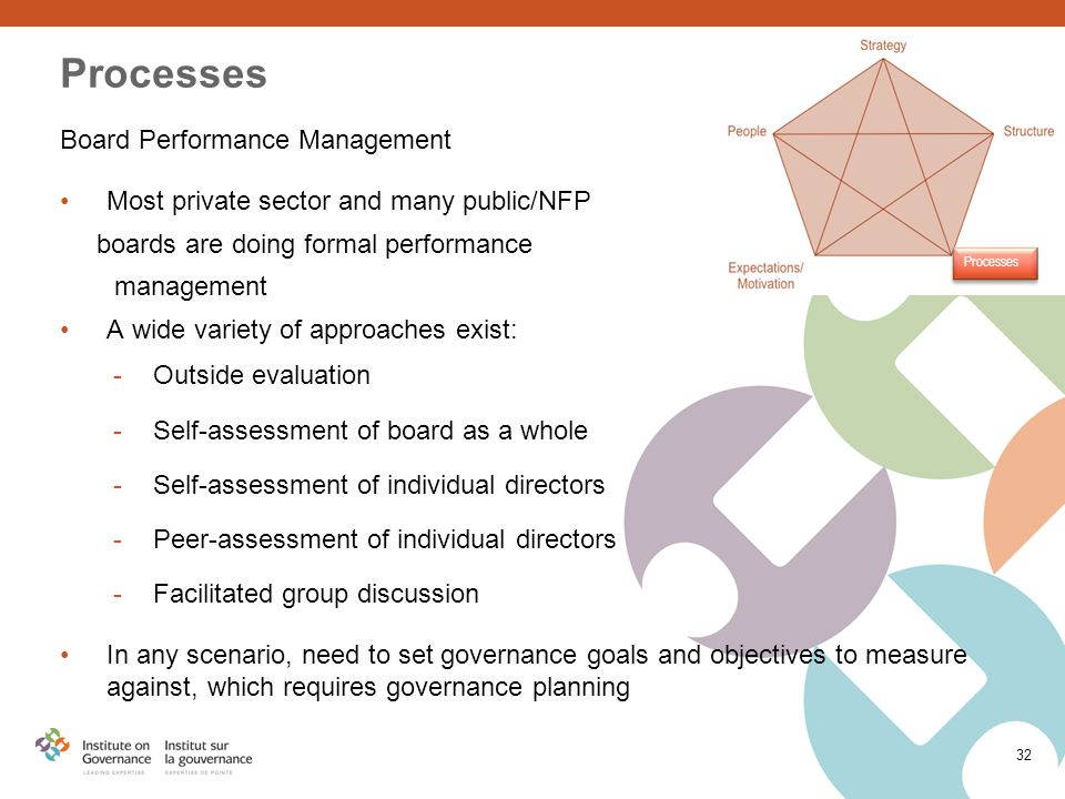 Board Performance Management Most private sector and many public/NFP boards are doing formal performance management A wide variety of approaches exist: -Outside evaluation -Self-assessment of board as a whole -Self-assessment of individual directors -Peer-assessment of individual directors -Facilitated group discussion In any scenario, need to set governance goals and objectives to measure against, which requires governance planning 32 Processes
