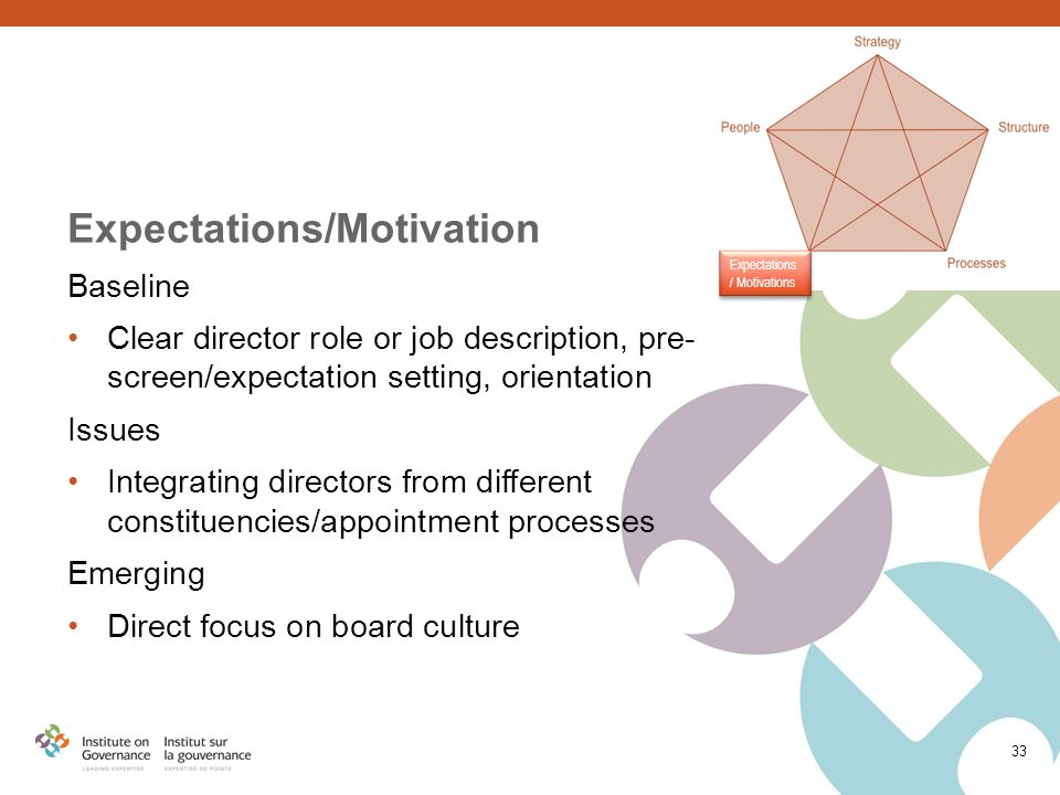 Expectations/Motivation Baseline Clear director role or job description, pre- screen/expectation setting, orientation Issues Integrating directors from different constituencies/appointment processes Emerging Direct focus on board culture 33 Expectations / Motivations