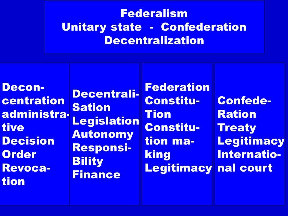 Decon- centration administra- tive Decision Order Revoca- tion Decentrali- Sation Legislation Autonomy Responsi- Bility Finance Federation Constitu- T