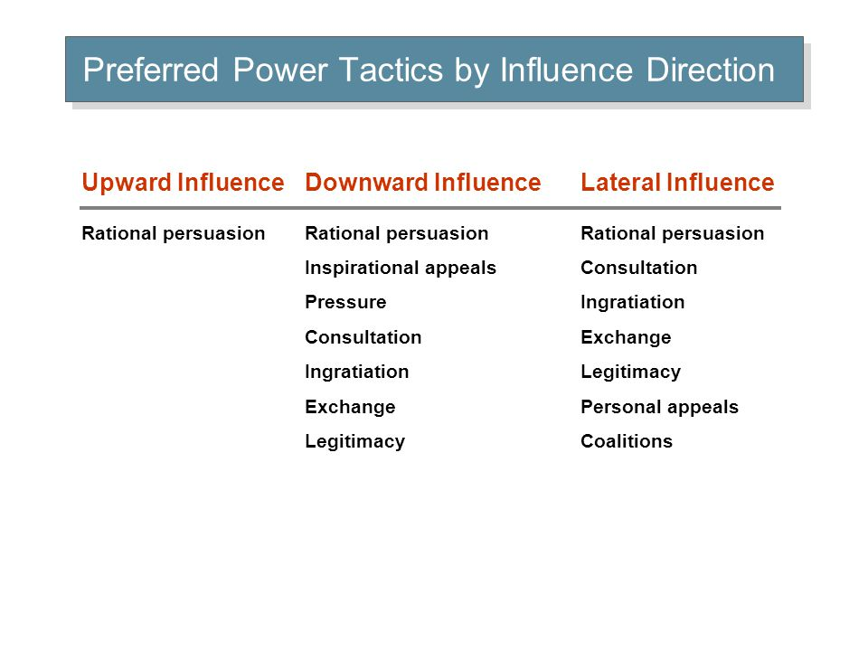 Preferred Power Tactics by Influence Direction Upward Influence Downward Influence Lateral Influence Rational persuasion Rational persuasion Rational persuasion Inspirational appeals Consultation Pressure Ingratiation Consultation Exchange Ingratiation Legitimacy Exchange Personal appeals Legitimacy Coalitions
