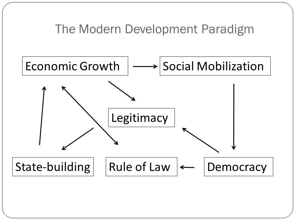 The Modern Development Paradigm Economic GrowthSocial Mobilization Legitimacy State-buildingRule of LawDemocracy