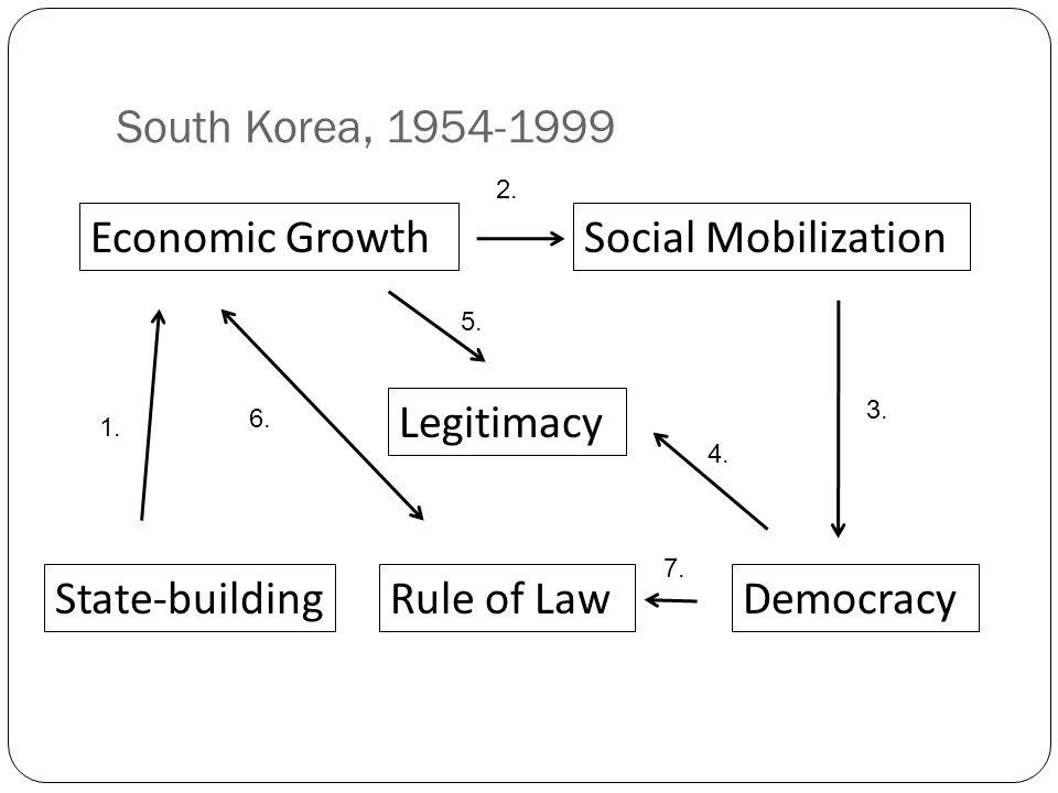 South Korea, 1954-1999 Economic GrowthSocial Mobilization Legitimacy State-buildingRule of LawDemocracy 1.