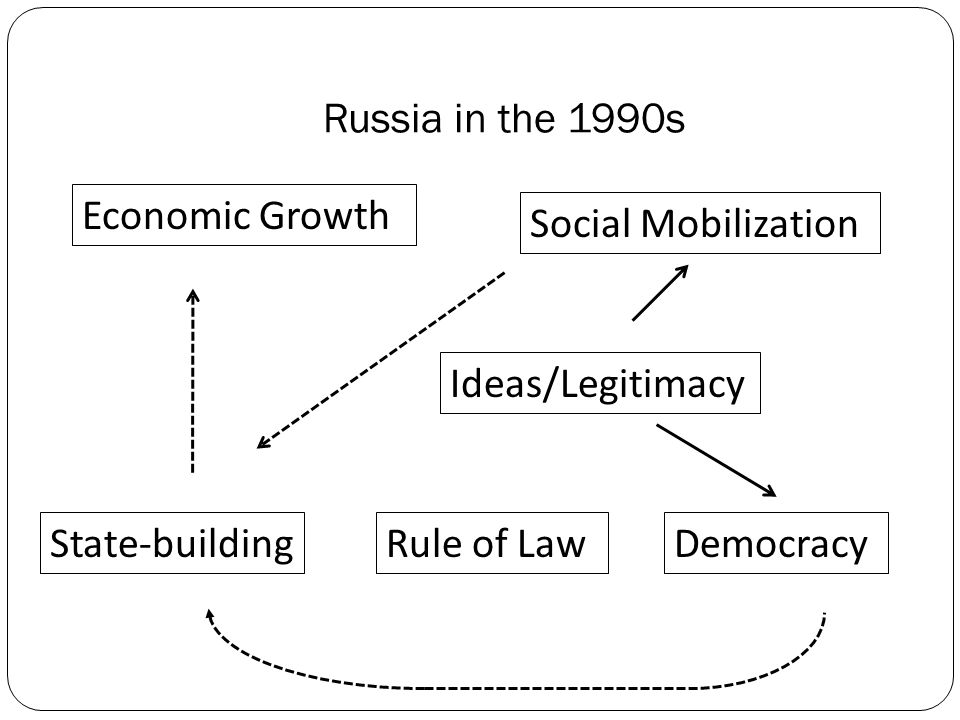 Russia in the 1990s Economic Growth Social Mobilization Ideas/Legitimacy State-buildingRule of LawDemocracy