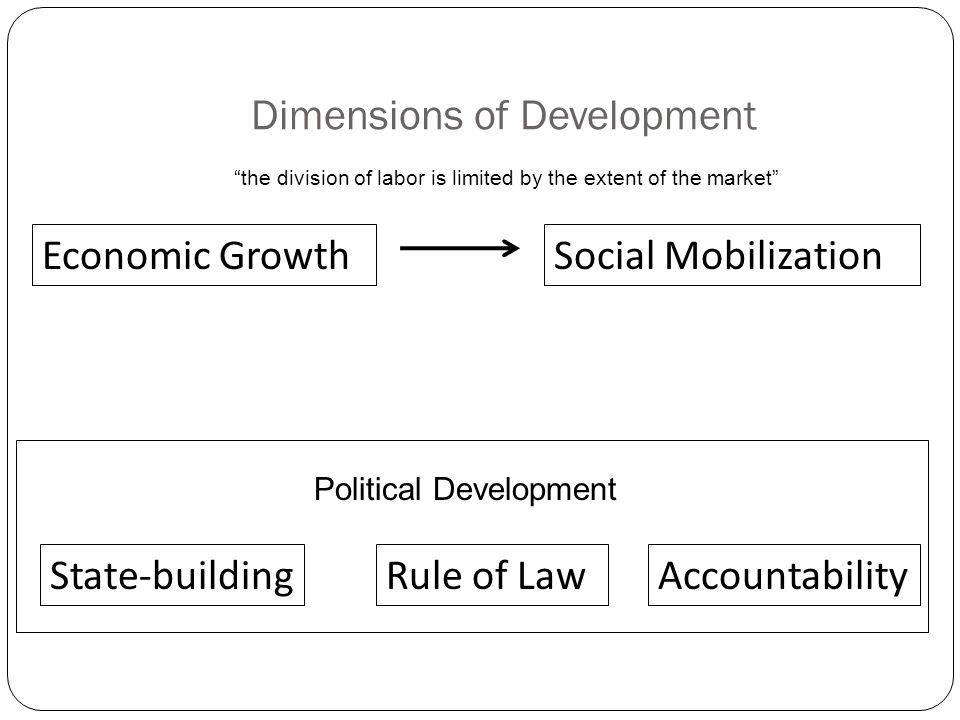 Dimensions of Development Economic GrowthSocial Mobilization State-buildingRule of LawAccountability Political Development the division of labor is limited by the extent of the market