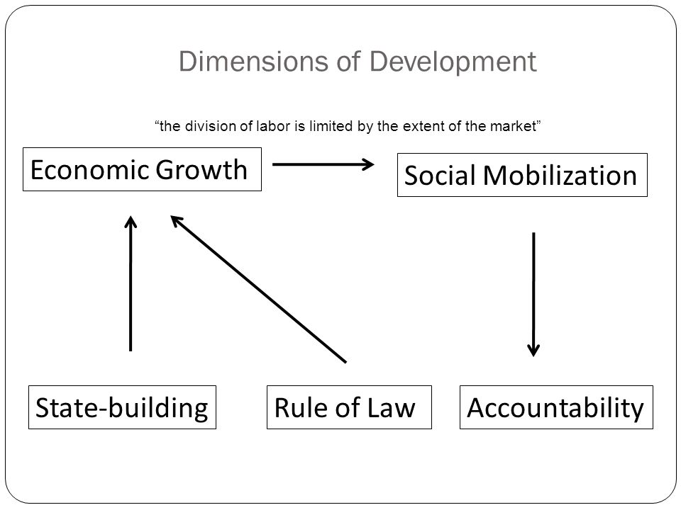 Dimensions of Development Economic Growth Social Mobilization Ideas/Legitimacy State-buildingRule of LawAccountability