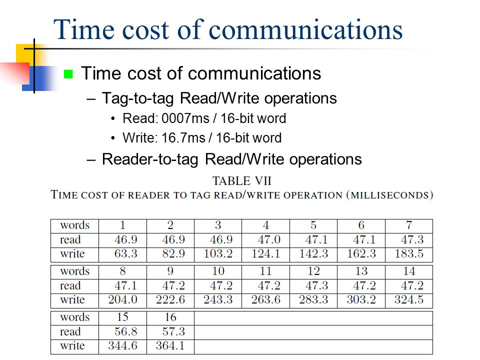 Time cost of communications –Tag-to-tag Read/Write operations Read: 0007ms / 16-bit word Write: 16.7ms / 16-bit word –Reader-to-tag Read/Write operations Time cost of communications