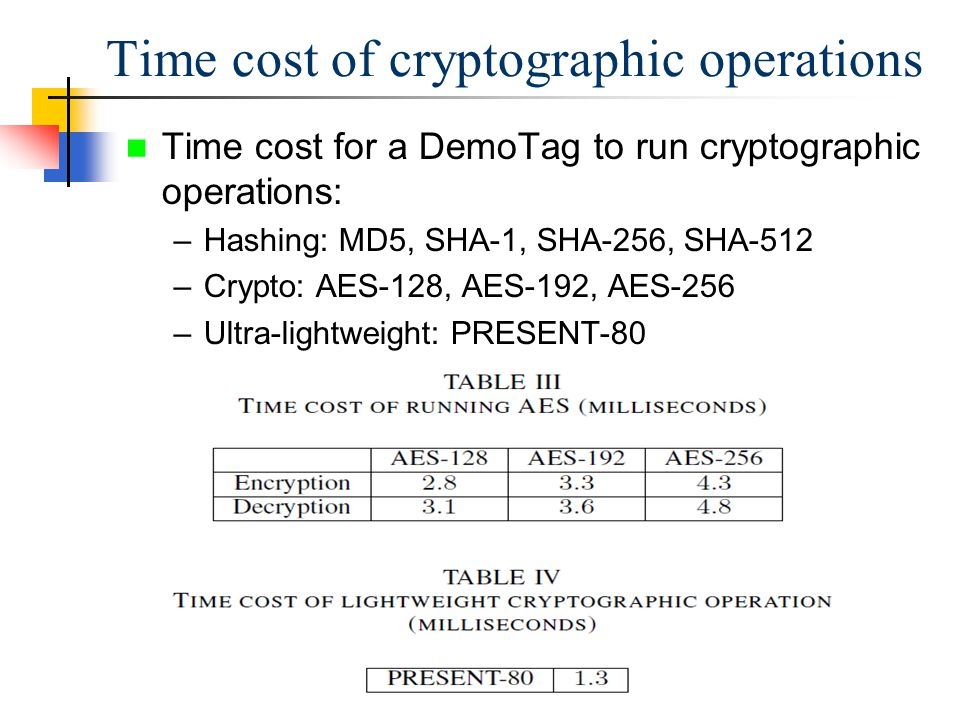 Time cost for a DemoTag to run cryptographic operations: –Hashing: MD5, SHA-1, SHA-256, SHA-512 –Crypto: AES-128, AES-192, AES-256 –Ultra-lightweight: PRESENT-80 Time cost of cryptographic operations
