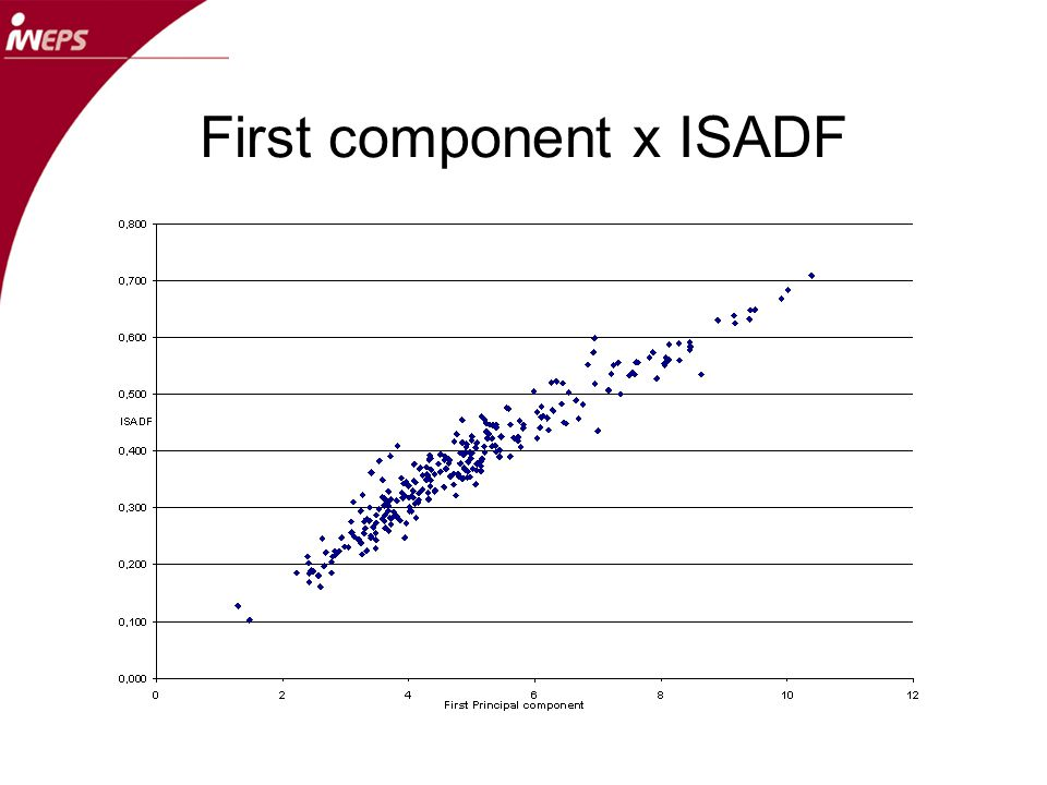 First component x ISADF