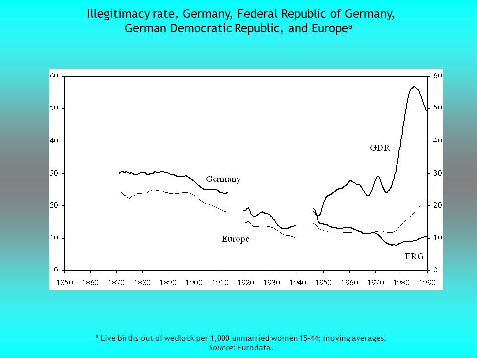 Illegitimacy rate, Germany, Federal Republic of Germany, German Democratic Republic, and Europe a a Live births out of wedlock per 1,000 unmarried wom