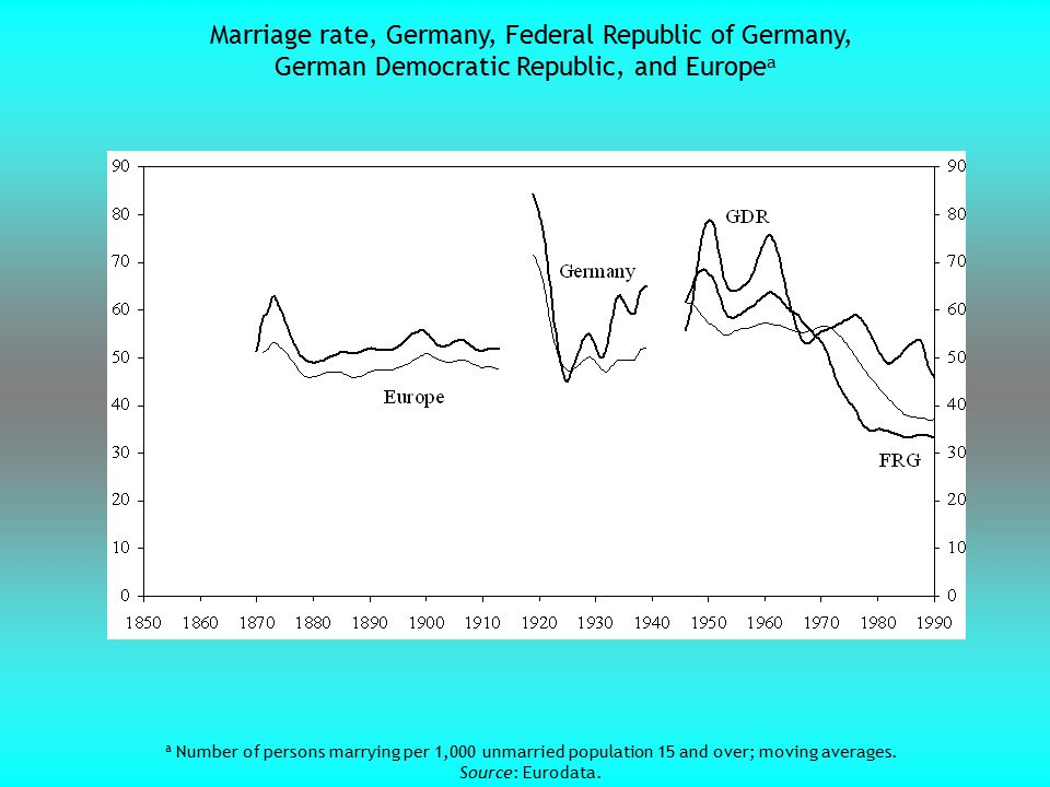 a Number of persons marrying per 1,000 unmarried population 15 and over; moving averages. Source: Eurodata. Marriage rate, Germany, Federal Republic o