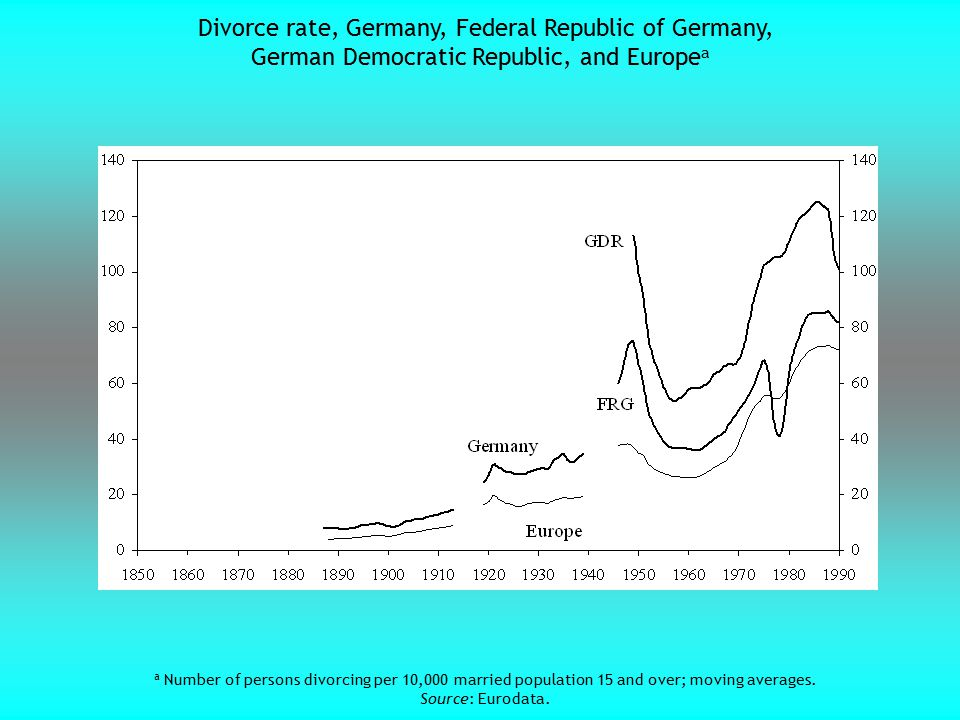 Divorce rate, Germany, Federal Republic of Germany, German Democratic Republic, and Europe a a Number of persons divorcing per 10,000 married populati