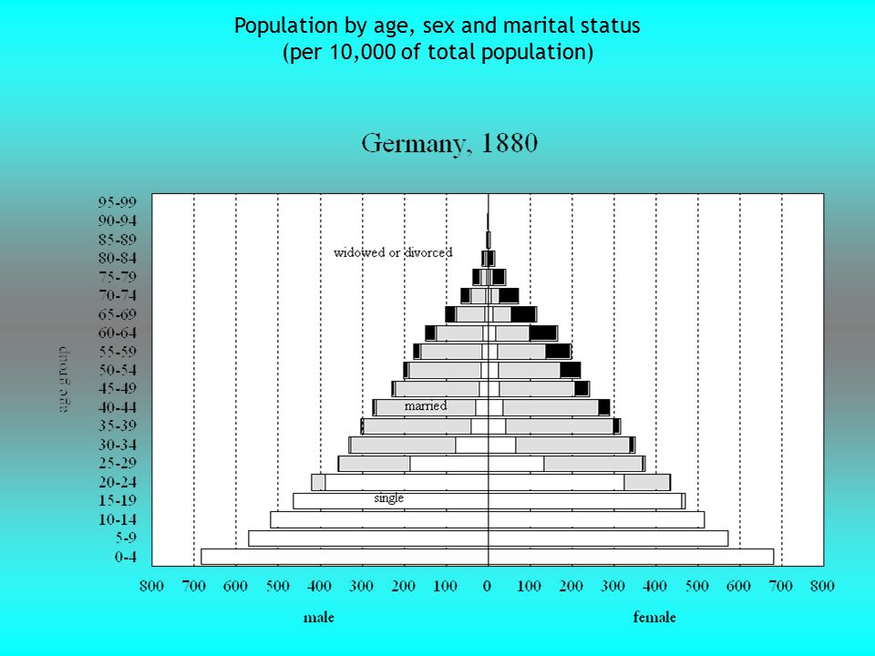 Population by age, sex and marital status (per 10,000 of total population)