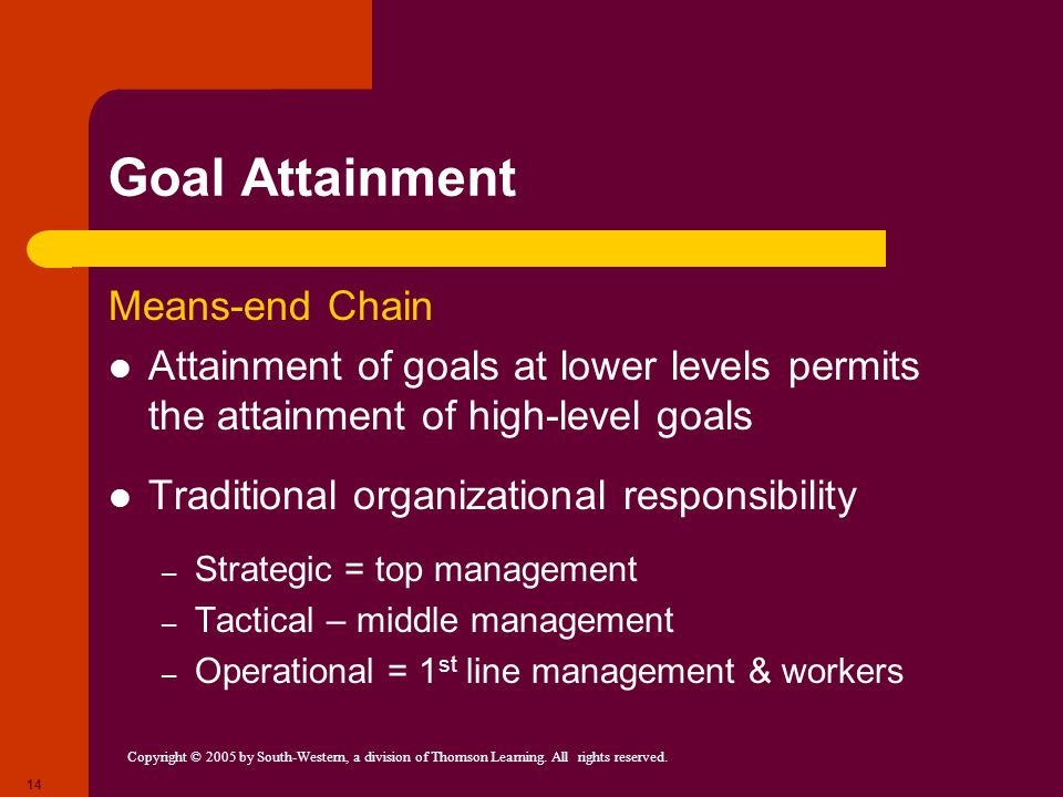 Copyright © 2005 by South-Western, a division of Thomson Learning. All rights reserved. 14 Goal Attainment Means-end Chain Attainment of goals at lowe