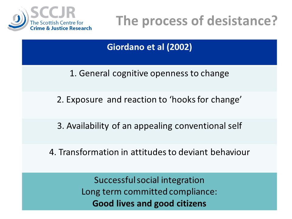 The process of desistance.Giordano et al (2002) 1.