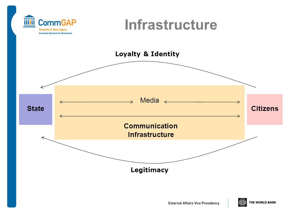 StateCitizens Media Communication Infrastructure Infrastructure Loyalty & Identity Legitimacy