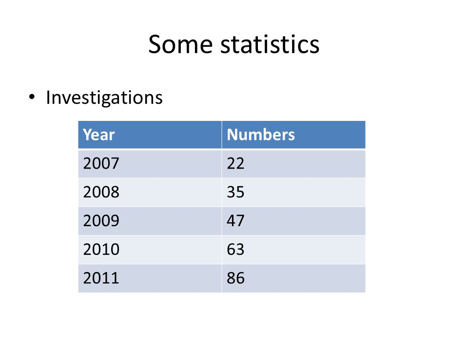 Some statistics Investigations YearNumbers 200722 200835 200947 201063 201186