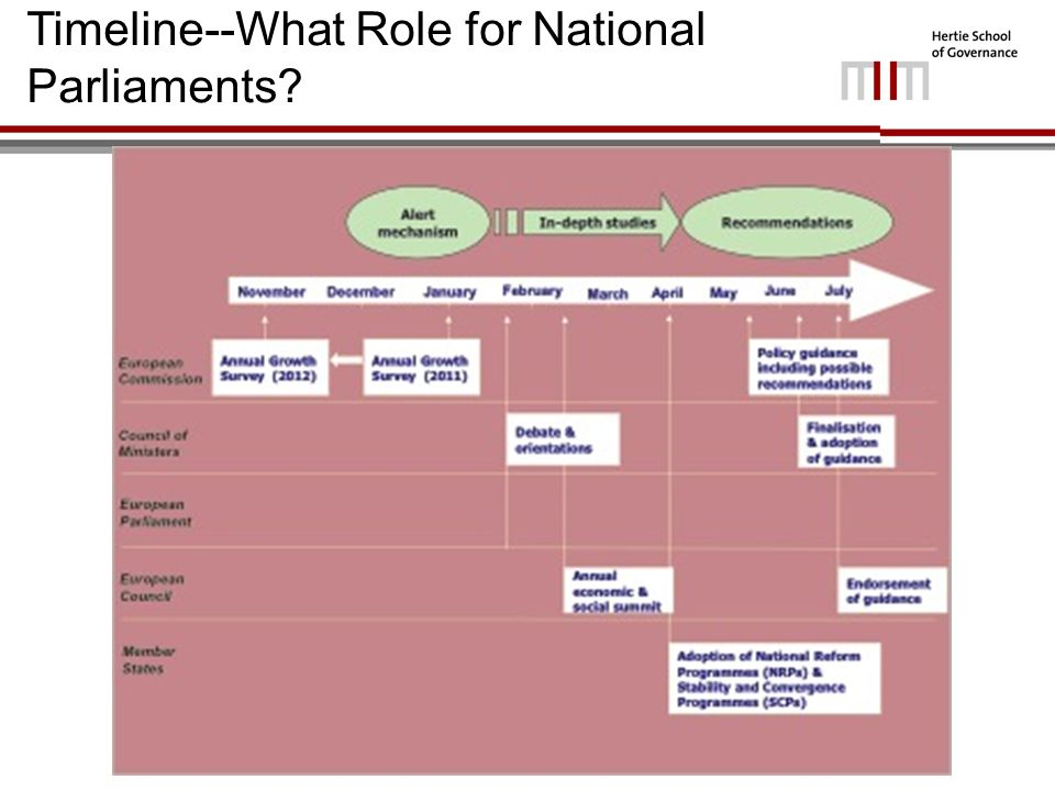 Timeline--What Role for National Parliaments