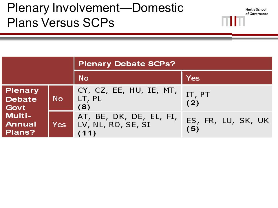 Plenary Involvement—Domestic Plans Versus SCPs