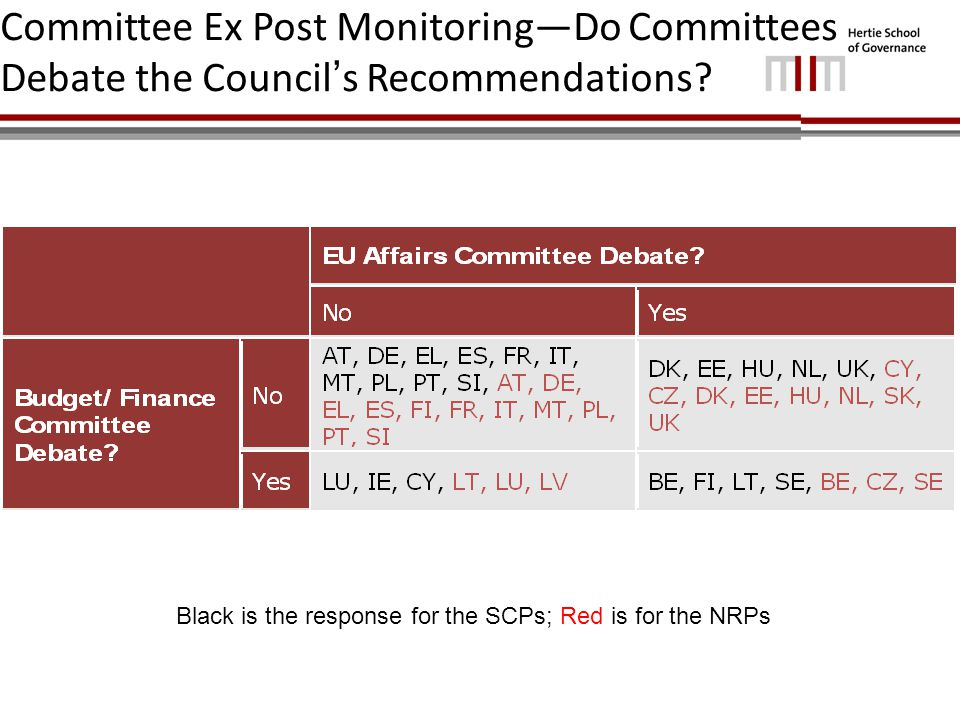 Committee Ex Post Monitoring—Do Committees Debate the Council ' s Recommendations.