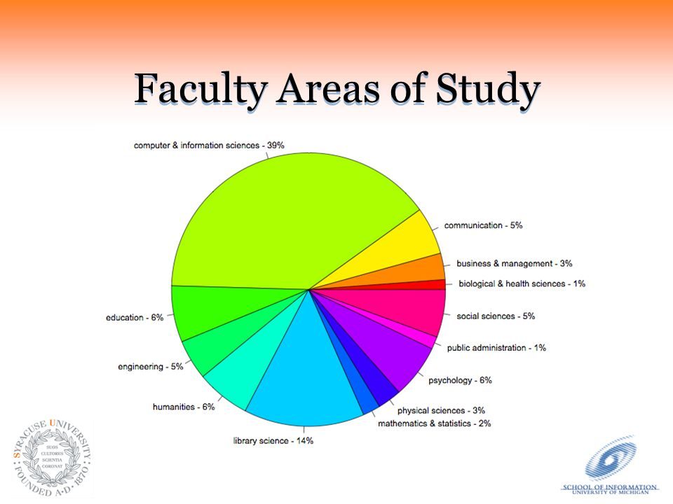 Faculty Areas of Study