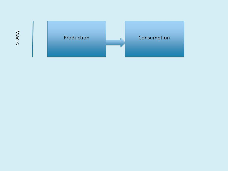 ProductionConsumption Macro Micro Work Life