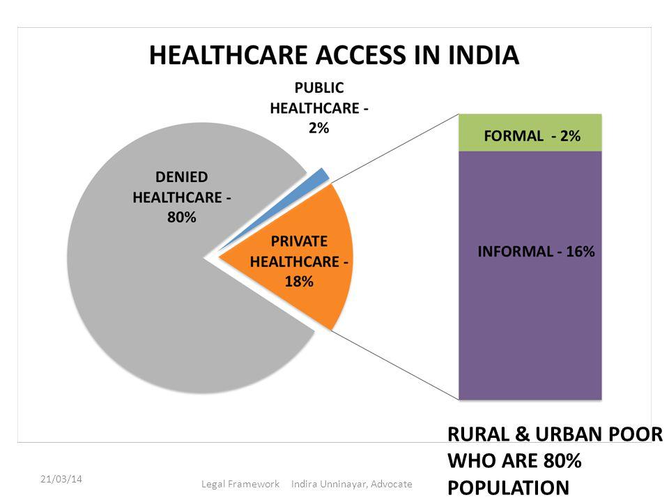 21/03/14 Legal Framework Indira Unninayar, Advocate RURAL & URBAN POOR WHO ARE 80% POPULATION
