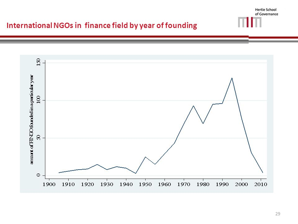 International NGOs in finance field by year of founding 29