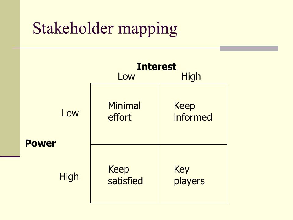 Stakeholder mapping Power Low High Interest LowHigh Minimal effort Keep satisfied Keep informed Key players
