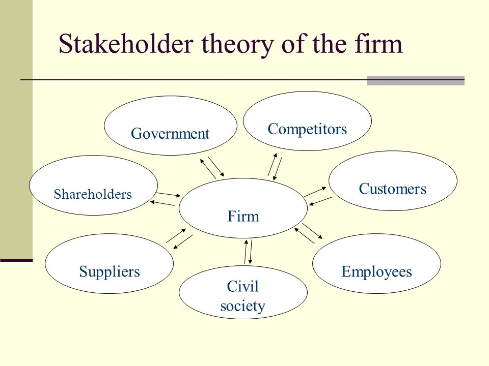 Stakeholder theory of the firm Firm Shareholders EmployeesSuppliers Customers Civil society Competitors Government