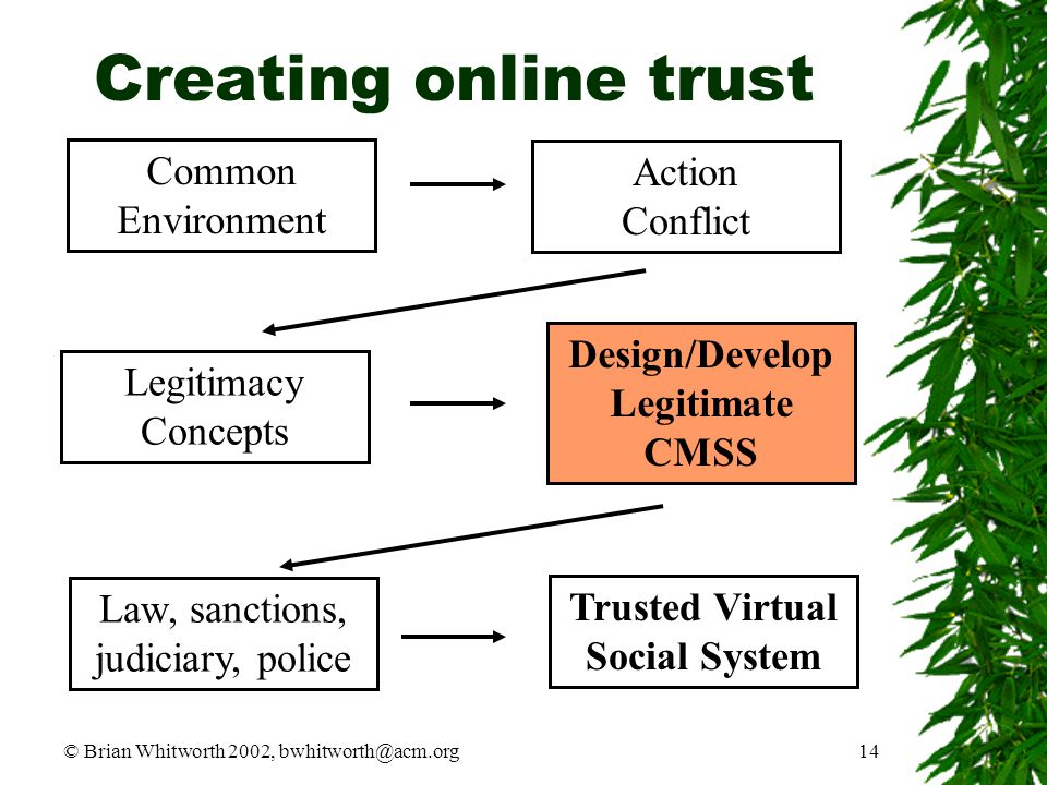 © Brian Whitworth 2002, bwhitworth@acm.org14 Creating online trust Common Environment Action Conflict Legitimacy Concepts Law, sanctions, judiciary, p