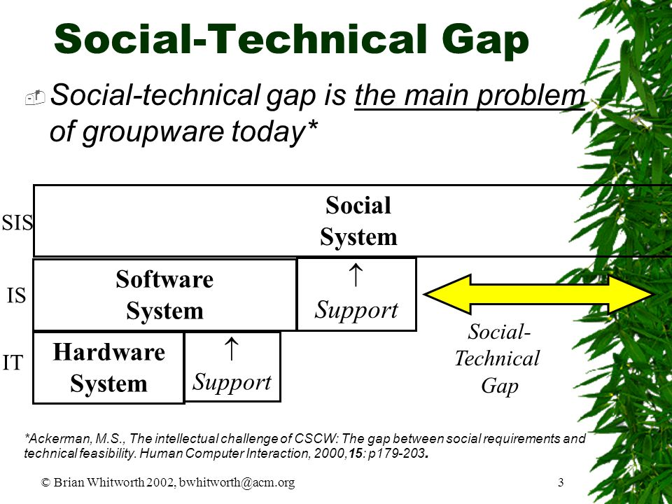 © Brian Whitworth 2002, bwhitworth@acm.org3 Social-Technical Gap  Social-technical gap is the main problem of groupware today* Hardware System Softwa