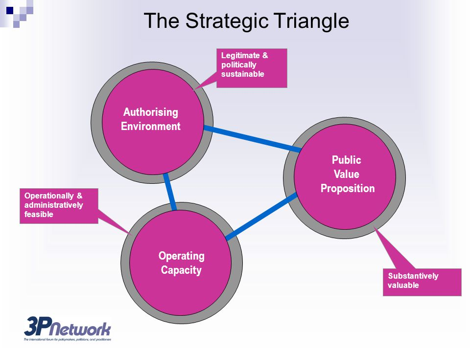 Operationally & administratively feasible Substantively valuable Legitimate & politically sustainable The Strategic Triangle Operating Capacity Public Value Proposition Authorising Environment