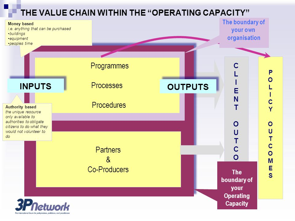 Programmes Processes Procedures INPUTS THE VALUE CHAIN WITHIN THE OPERATING CAPACITY CLIENTOUTCOMESCLIENTOUTCOMES POLICYOUTCOMESPOLICYOUTCOMES OUTPUTS Partners & Co-Producers Money based i.e.
