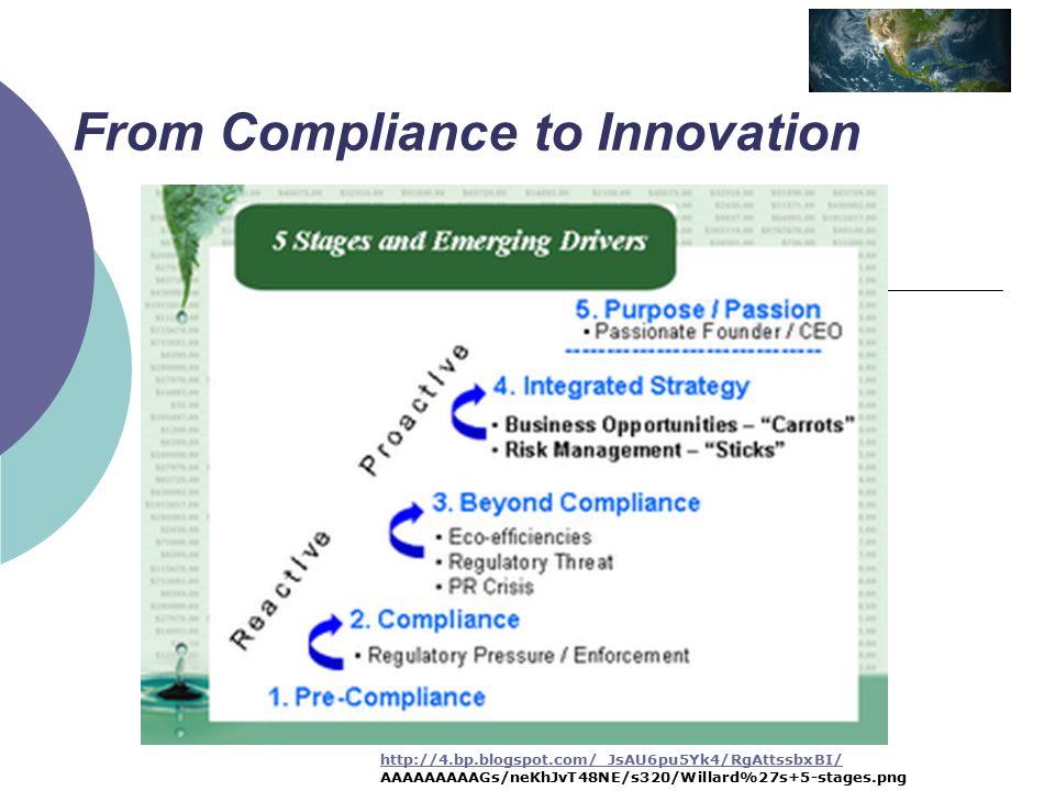 From Compliance to Innovation http://4.bp.blogspot.com/_JsAU6pu5Yk4/RgAttssbxBI/ AAAAAAAAAGs/neKhJvT48NE/s320/Willard%27s+5-stages.png