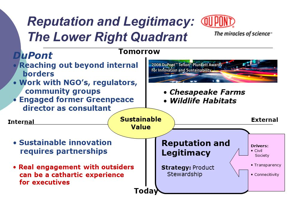 Reputation and Legitimacy: The Lower Right Quadrant Today Tomorrow Internal External Reputation and Legitimacy Strategy: Product Stewardship Sustainable Value Drivers: Civil Society Transparency Connecitivity DuPont Reaching out beyond internal borders Work with NGO's, regulators, community groups Engaged former Greenpeace director as consultant Sustainable innovation requires partnerships Real engagement with outsiders can be a cathartic experience for executives Chesapeake Farms Wildlife Habitats