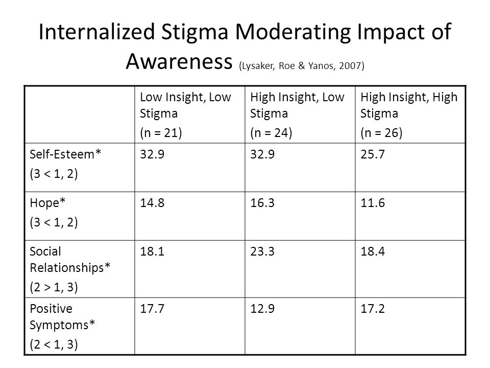 Internalized Stigma Moderating Impact of Awareness (Lysaker, Roe & Yanos, 2007) Low Insight, Low Stigma (n = 21) High Insight, Low Stigma (n = 24) High Insight, High Stigma (n = 26) Self-Esteem* (3 < 1, 2) 32.9 25.7 Hope* (3 < 1, 2) 14.816.311.6 Social Relationships* (2 > 1, 3) 18.123.318.4 Positive Symptoms* (2 < 1, 3) 17.712.917.2