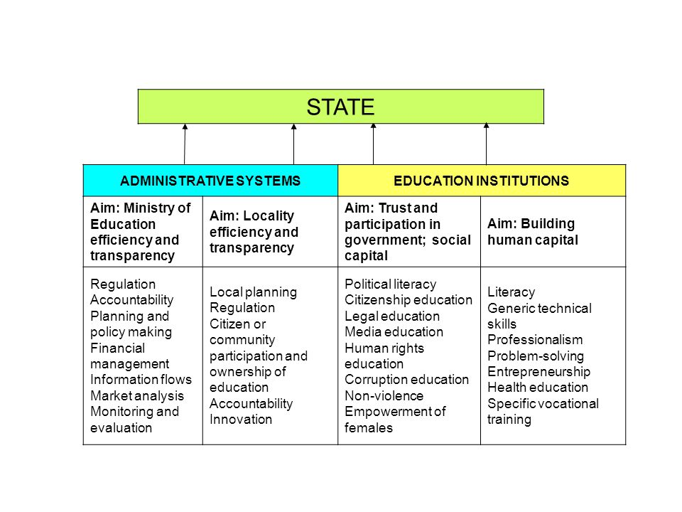 STATE ADMINISTRATIVE SYSTEMSEDUCATION INSTITUTIONS Aim: Ministry of Education efficiency and transparency Aim: Locality efficiency and transparency Ai