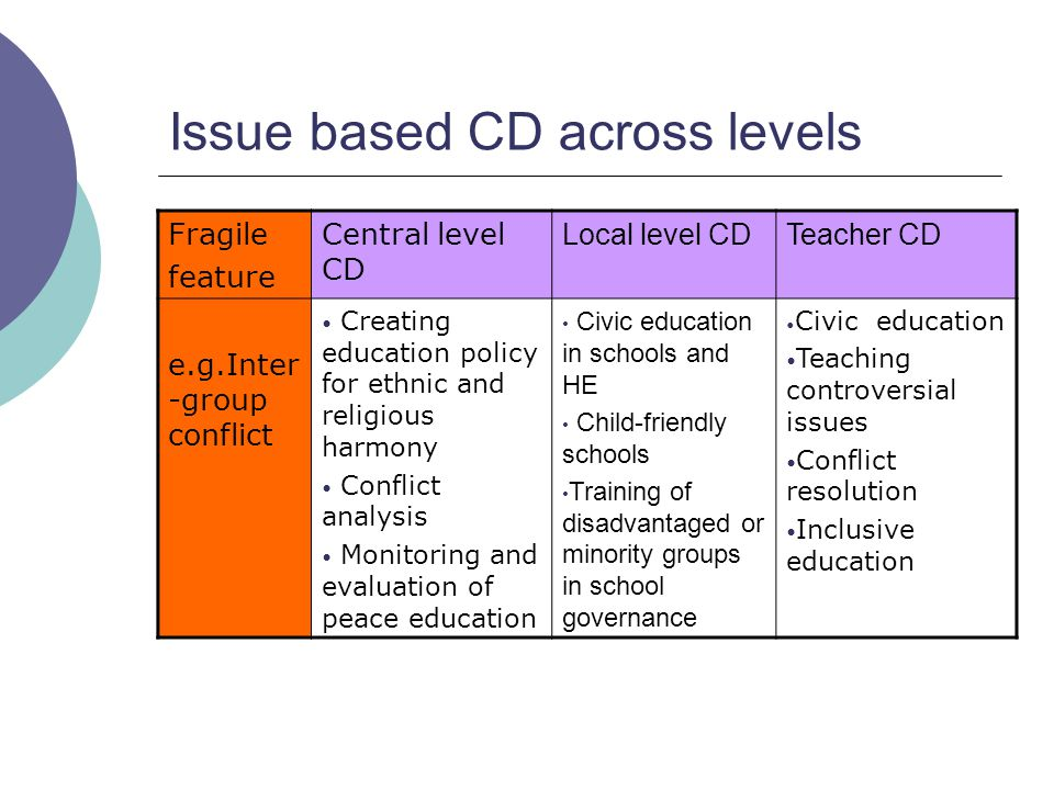 Issue based CD across levels Fragile feature Central level CD Local level CDTeacher CD e.g.Inter -group conflict Creating education policy for ethnic