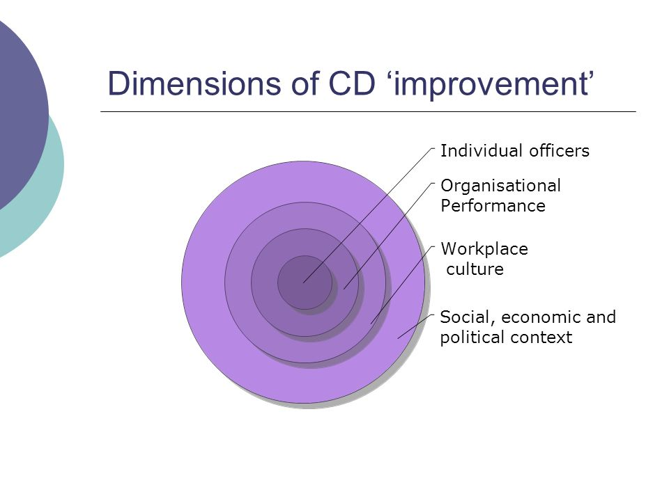 Dimensions of CD 'improvement'