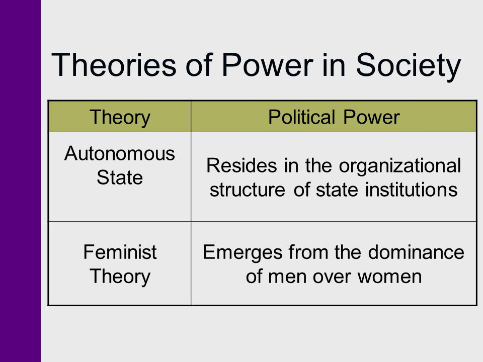 Theories of Power in Society TheoryPolitical Power Autonomous State Resides in the organizational structure of state institutions Feminist Theory Emerges from the dominance of men over women